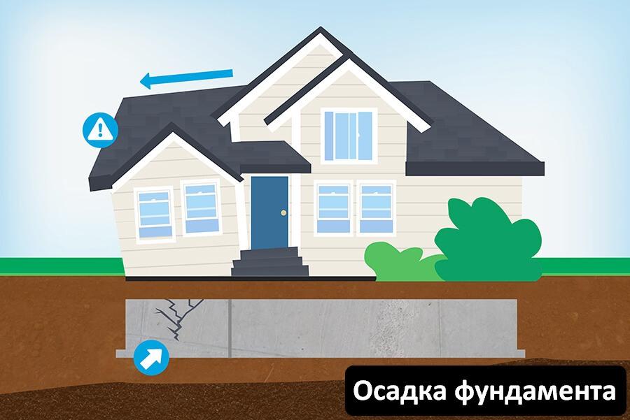 Ремонт и обновление фундамента в многоквартирном доме